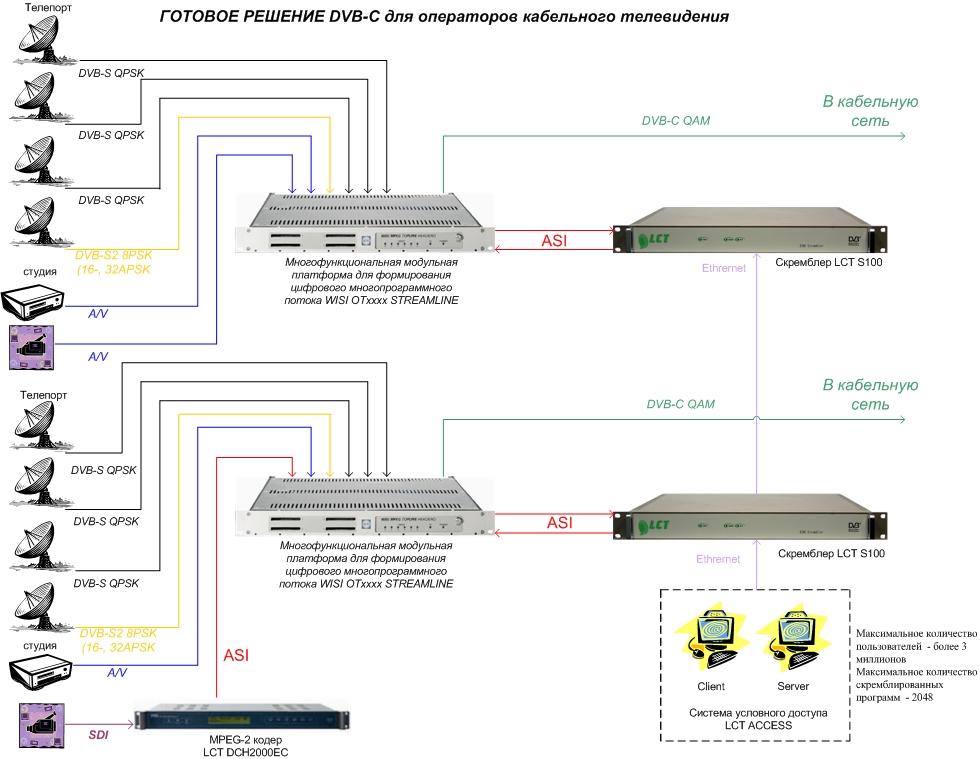 Схема подсоединения тв кабеля